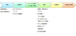セッションの流れ図