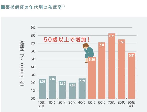 帯状疱疹年齢別発症グラフ